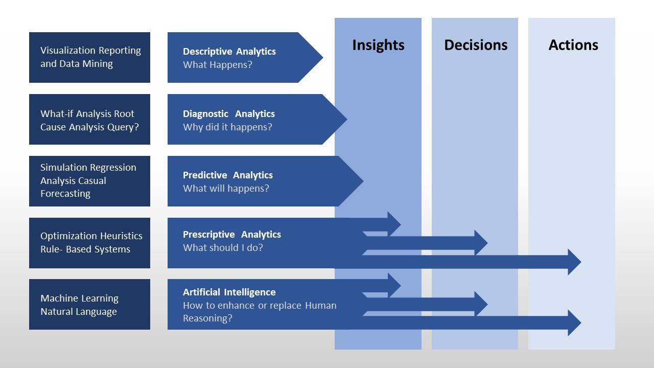 Types of Analytics Techniques